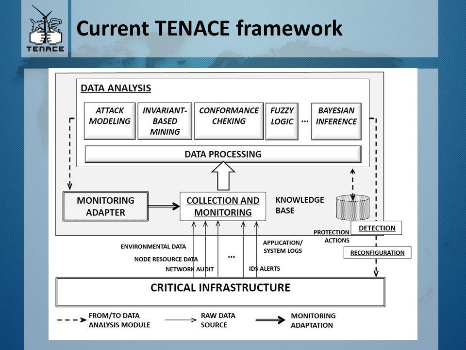 Tenace FRAMEWORK and NIST Cybersecurity Framework Block