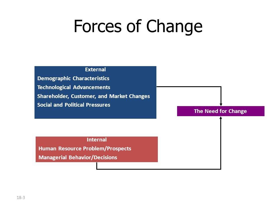 Organizational Change Chapter 18  Organizational Change All