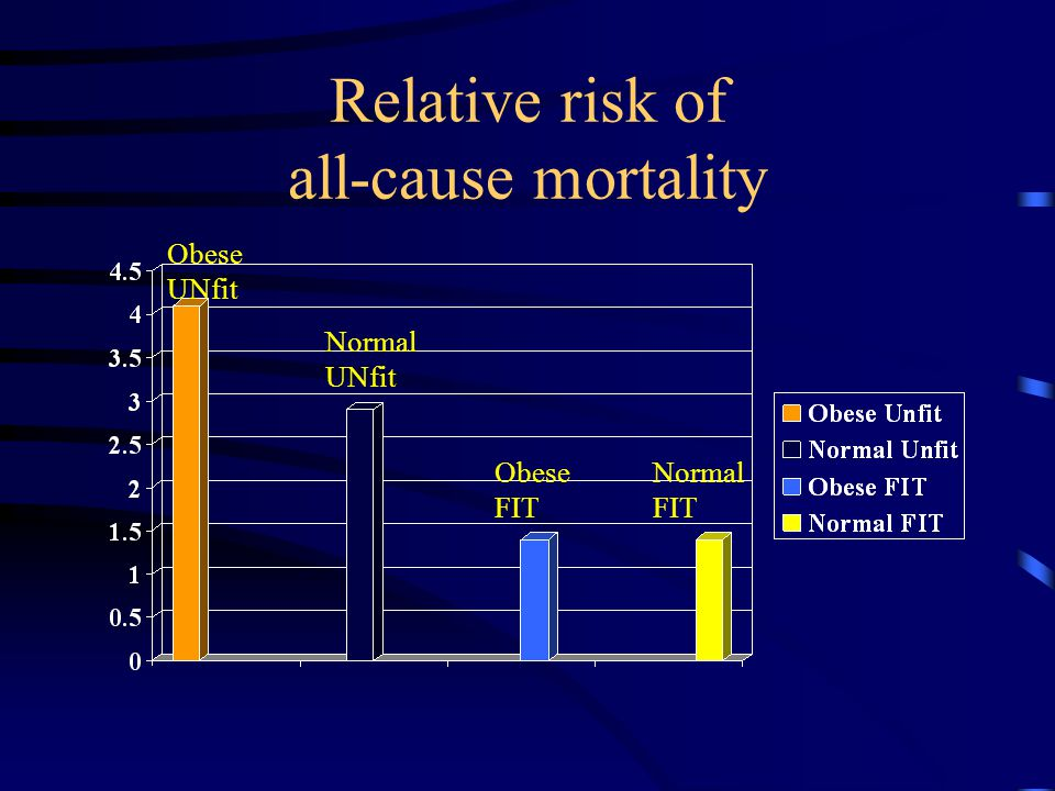 Relative risk of all-cause mortality Obese UNfit Normal UNfit Obese FIT Normal FIT