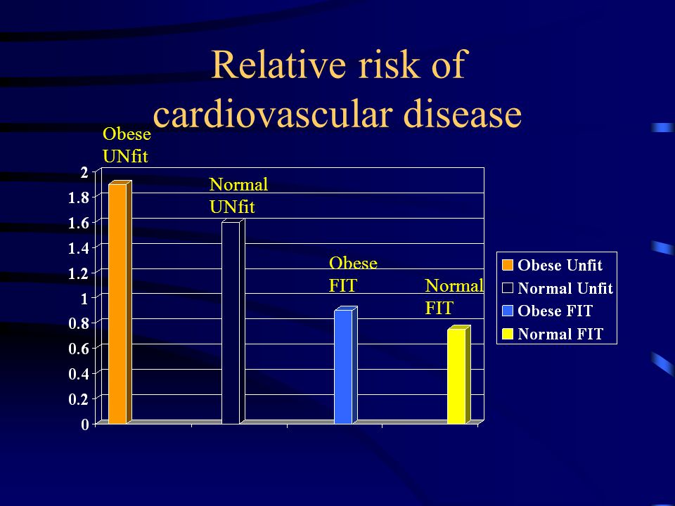 Relative risk of cardiovascular disease Obese UNfit Normal UNfit Obese FIT Normal FIT