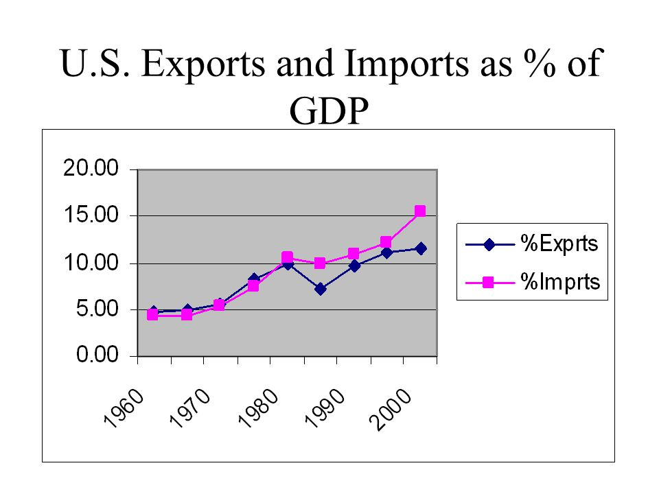 U.S. Exports and Imports as % of GDP
