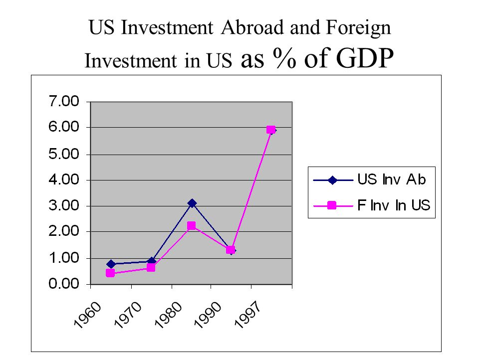 US Investment Abroad and Foreign Investment in US as % of GDP