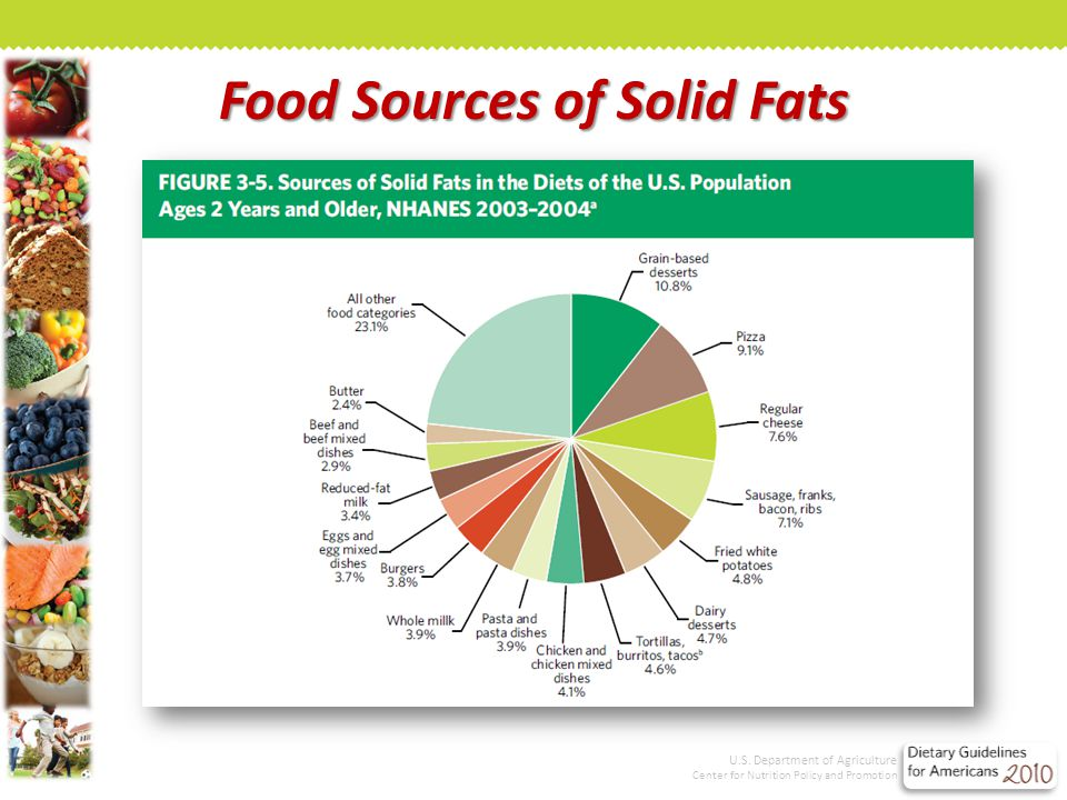 Food Sources of Solid Fats U.S. Department of Agriculture Center for Nutrition Policy and Promotion