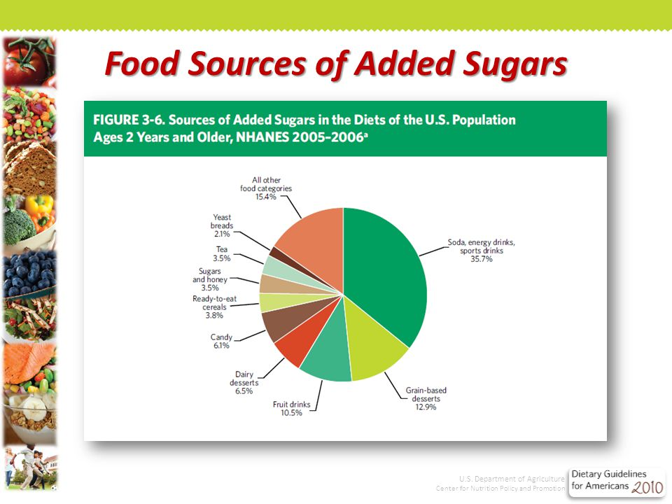 Food Sources of Added Sugars U.S.