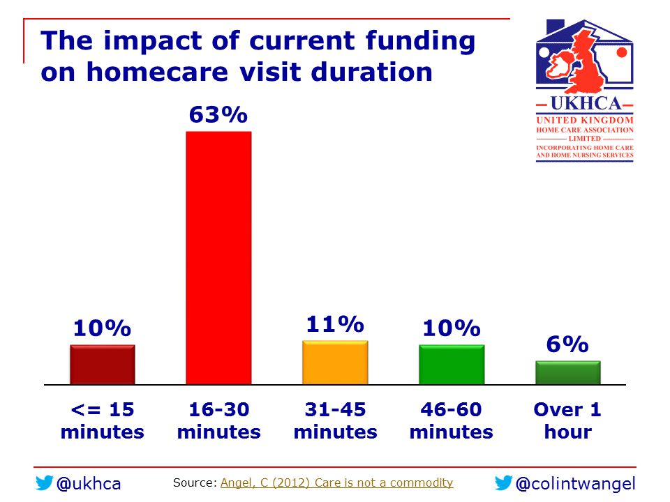 The impact of current funding on homecare visit duration Source: Angel, C (2012) Care is not a commodityAngel, C (2012) Care is not a commodity