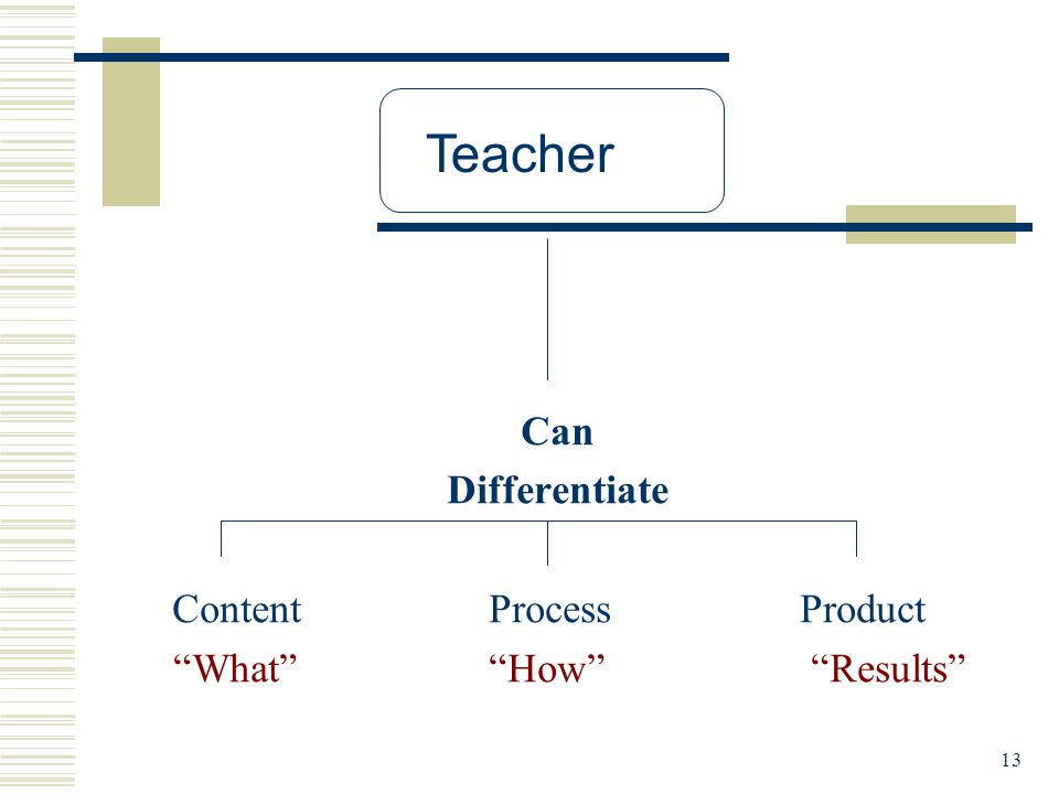 13 Can Differentiate Content Process Product What How Results Teacher