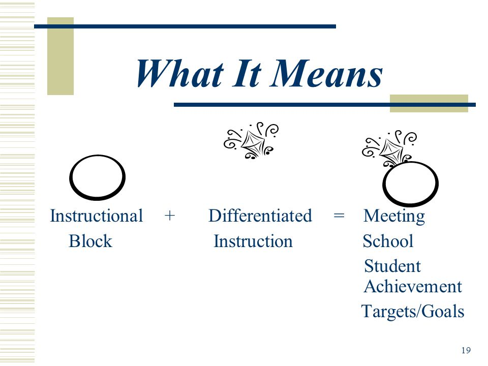 19 What It Means Instructional + Differentiated = Meeting Block Instruction School Student Achievement Targets/Goals