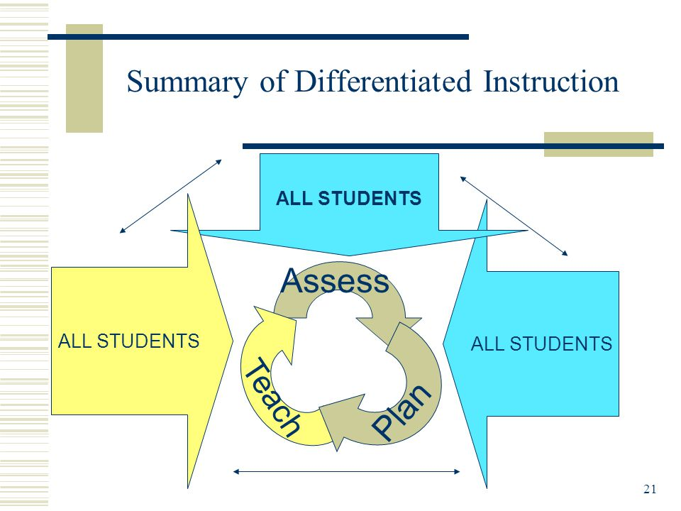 21 Summary of Differentiated Instruction ALL STUDENTS Assess Plan Teach ALL STUDENTS