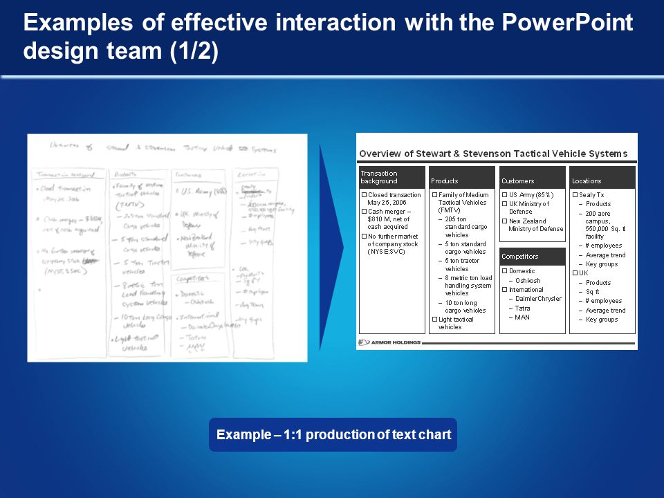Example – 1:1 production of text chart Examples of effective interaction with the PowerPoint design team (1/2)