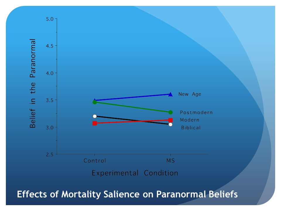 Effects of Mortality Salience on Paranormal Beliefs