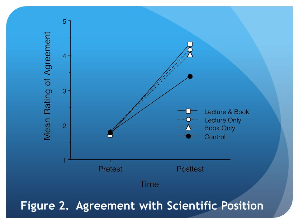 Figure 2. Agreement with Scientific Position