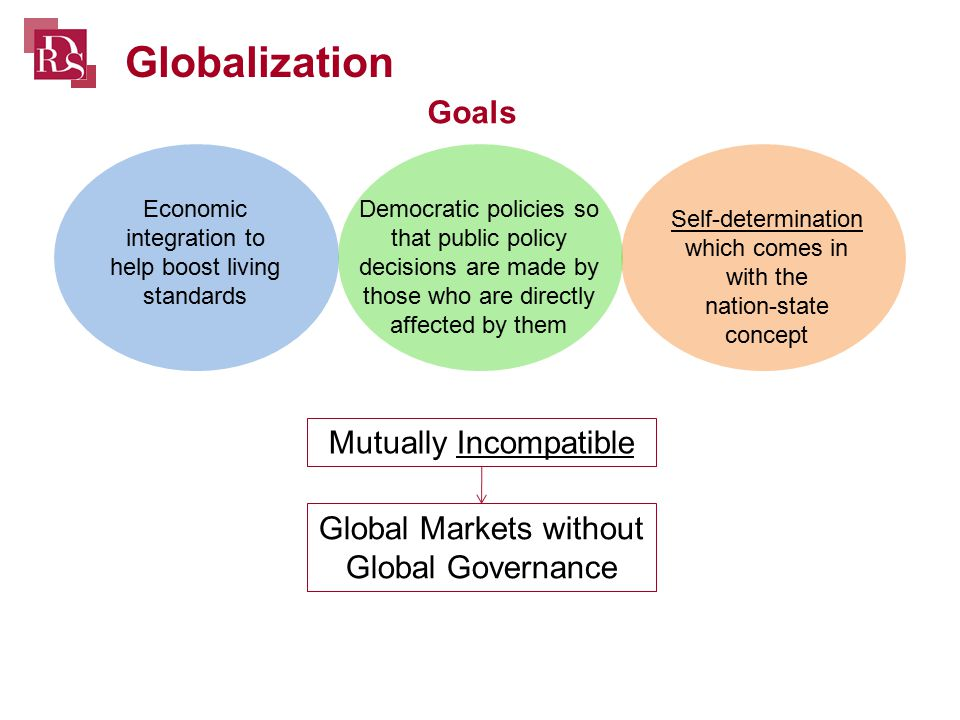 Globalization Goals Economic integration to help boost living standards Democratic policies so that public policy decisions are made by those who are directly affected by them Self-determination which comes in with the nation-state concept Mutually Incompatible Global Markets without Global Governance