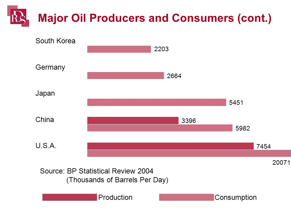 Source: BP Statistical Review 2004 (Thousands of Barrels Per Day) ProductionConsumption Major Oil Producers and Consumers (cont.) South Korea Germany Japan China U.S.A.