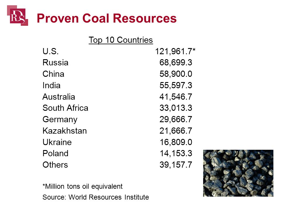 Proven Coal Resources Top 10 Countries U.S.121,961.7* Russia 68,699.3 China 58,900.0 India 55,597.3 Australia 41,546.7 South Africa 33,013.3 Germany 29,666.7 Kazakhstan 21,666.7 Ukraine 16,809.0 Poland 14,153.3 Others 39,157.7 *Million tons oil equivalent Source: World Resources Institute