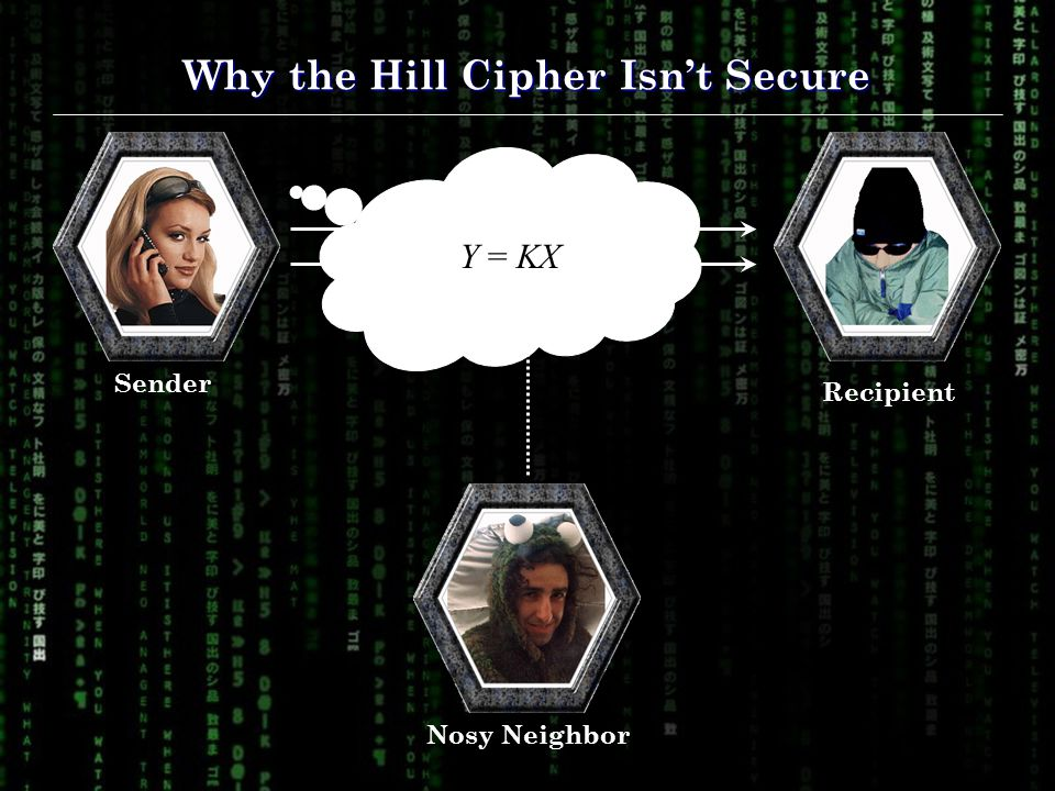 Why the Hill Cipher Isn't Secure Nosy NeighborSender Recipient Insecure Channel Y = KX