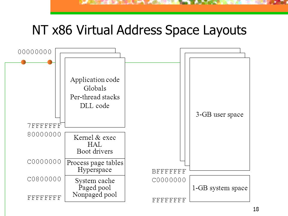 18 NT x86 Virtual Address Space Layouts 00000000 7FFFFFFF 80000000 System cache Paged pool Nonpaged pool Kernel & exec HAL Boot drivers Process page tables Hyperspace Application code Globals Per-thread stacks DLL code 3-GB user space 1-GB system space BFFFFFFF C0000000 FFFFFFFF C0000000 C0800000
