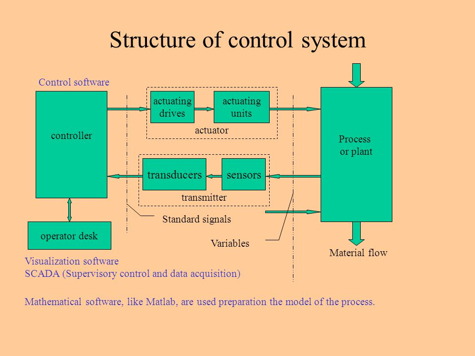 transmitter actuator Structure of control system Process or plant Material flow sensorstransducers actuating units actuating drives controller operator desk Visualization software SCADA (Supervisory control and data acquisition) Mathematical software, like Matlab, are used preparation the model of the process.