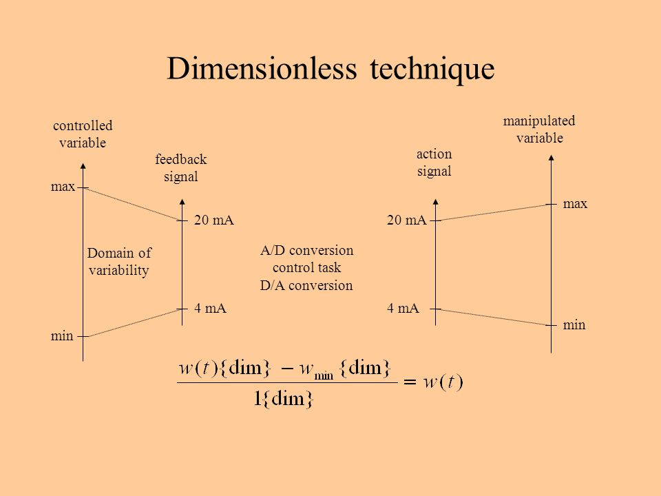 Dimensionless technique controlled variable feedback signal action signal manipulated variable A/D conversion control task D/A conversion max min max min 20 mA 4 mA Domain of variability