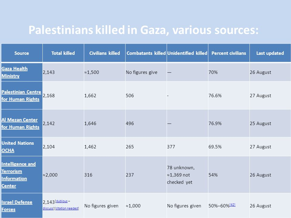 SourceTotal killedCivilians killedCombatants killedUnidentified killedPercent civiliansLast updated Gaza Health Ministry 2,143≈1,500No figures give—70%26 August Palestinian Centre for Human Rights 2,1681,662506-76.6%27 August Al Mezan Center for Human Rights 2,1421,646496—76.9%25 August United Nations OCHA 2,1041,46226537769.5%27 August Intelligence and Terrorism Information Center ≈2,000316237 78 unknown, ≈1,369 not checked yet 54%26 August Israel Defense Forces 2,143 [dubious – discuss][citation needed]dubious discusscitation needed No figures given≈1,000No figures given50%–60% [42] [42] 26 August Palestinians killed in Gaza, various sources: