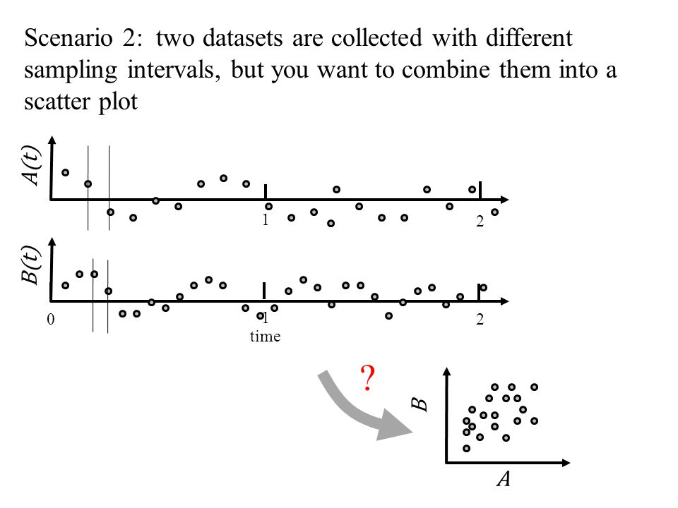 time 0 1 2 A(t) Scenario 2: two datasets are collected with different sampling intervals, but you want to combine them into a scatter plot A B .