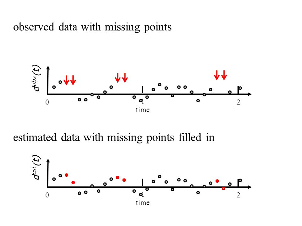 time 0 1 2 observed data with missing points d obs (t) time 0 1 2 d est (t) estimated data with missing points filled in