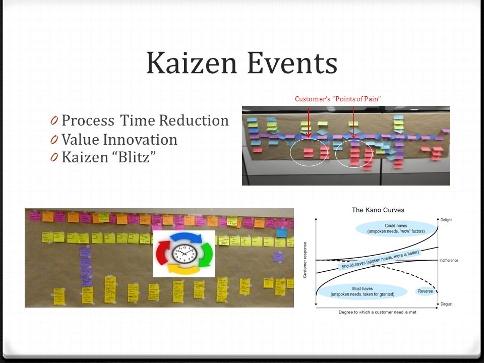 Kaizen Events 0 Process Time Reduction 0 Value Innovation 0 Kaizen Blitz Customer's Points of Pain