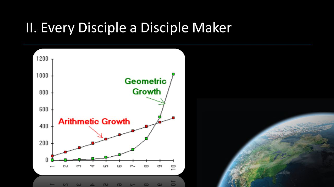 II. Every Disciple a Disciple Maker