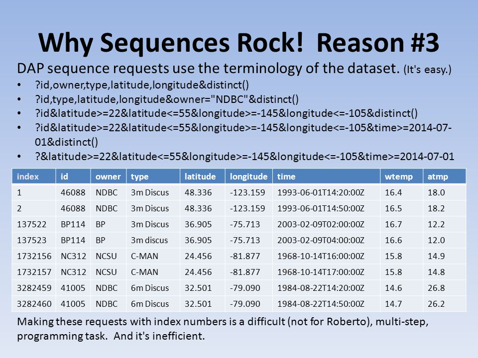 Why Sequences Rock. Reason #3 DAP sequence requests use the terminology of the dataset.