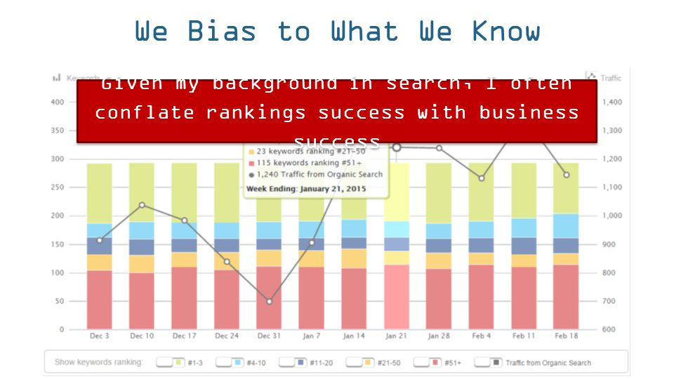 We Bias to What We Know Given my background in search, I often conflate rankings success with business success