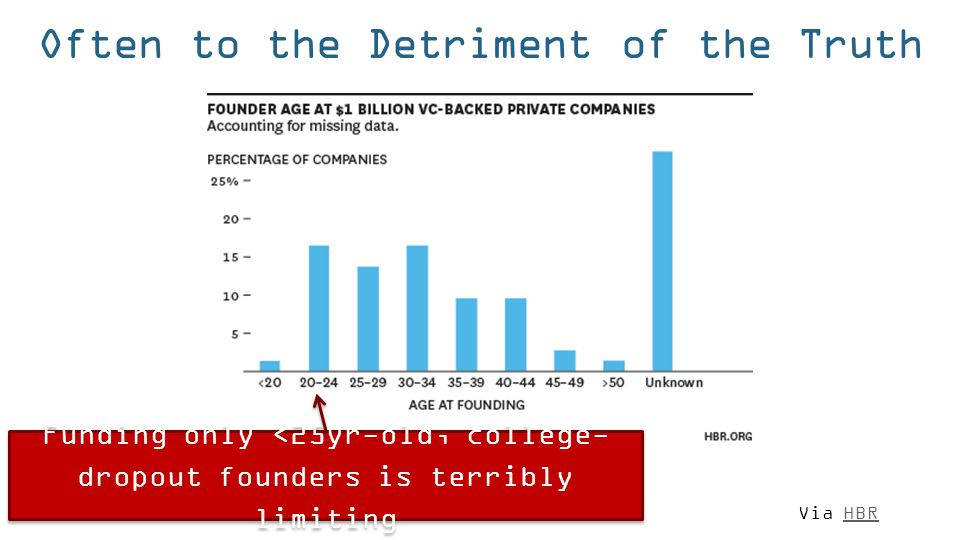 Often to the Detriment of the Truth Funding only <25yr-old, college- dropout founders is terribly limiting Via HBRHBR