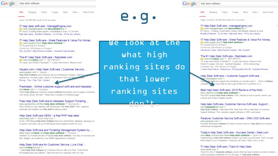 e.g. We look at the what high ranking sites do that lower ranking sites don't.
