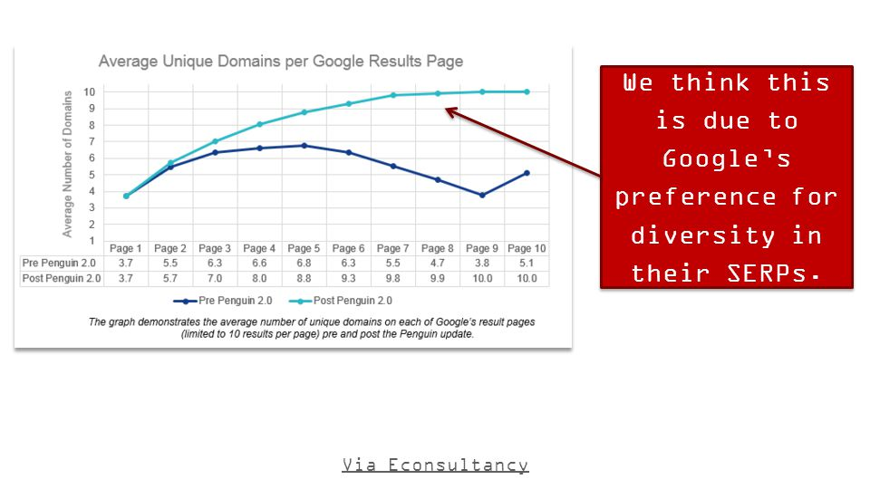 We think this is due to Google's preference for diversity in their SERPs. Via Econsultancy