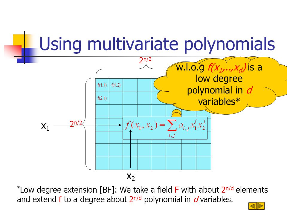 Using multivariate polynomials f(1,1)f(1,2) f(2,1) 2 n/2 A cube: many dimensions f(x 1,x 2 ) * Low degree extension [BF]: We take a field F with about 2 n/d elements and extend f to a degree about 2 n/d polynomial in d variables.