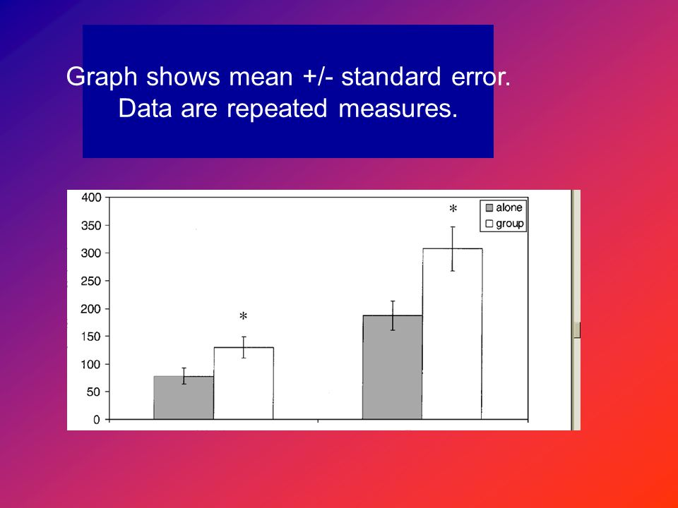 Graph shows mean +/- standard error. Data are repeated measures.