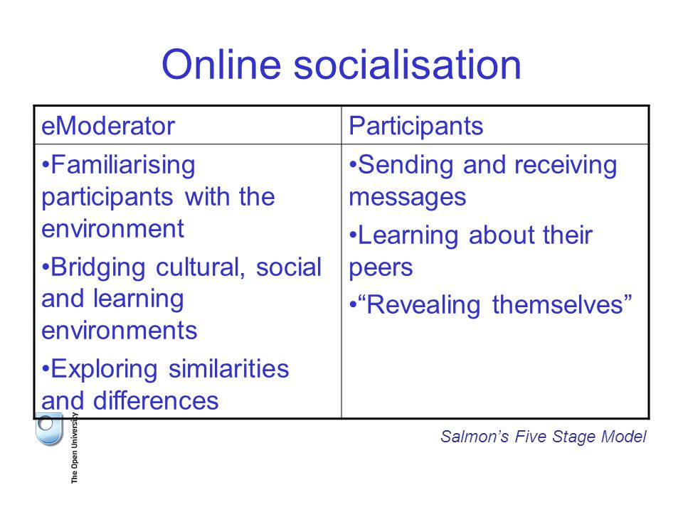 Online socialisation eModeratorParticipants Familiarising participants with the environment Bridging cultural, social and learning environments Exploring similarities and differences Sending and receiving messages Learning about their peers Revealing themselves Salmon's Five Stage Model