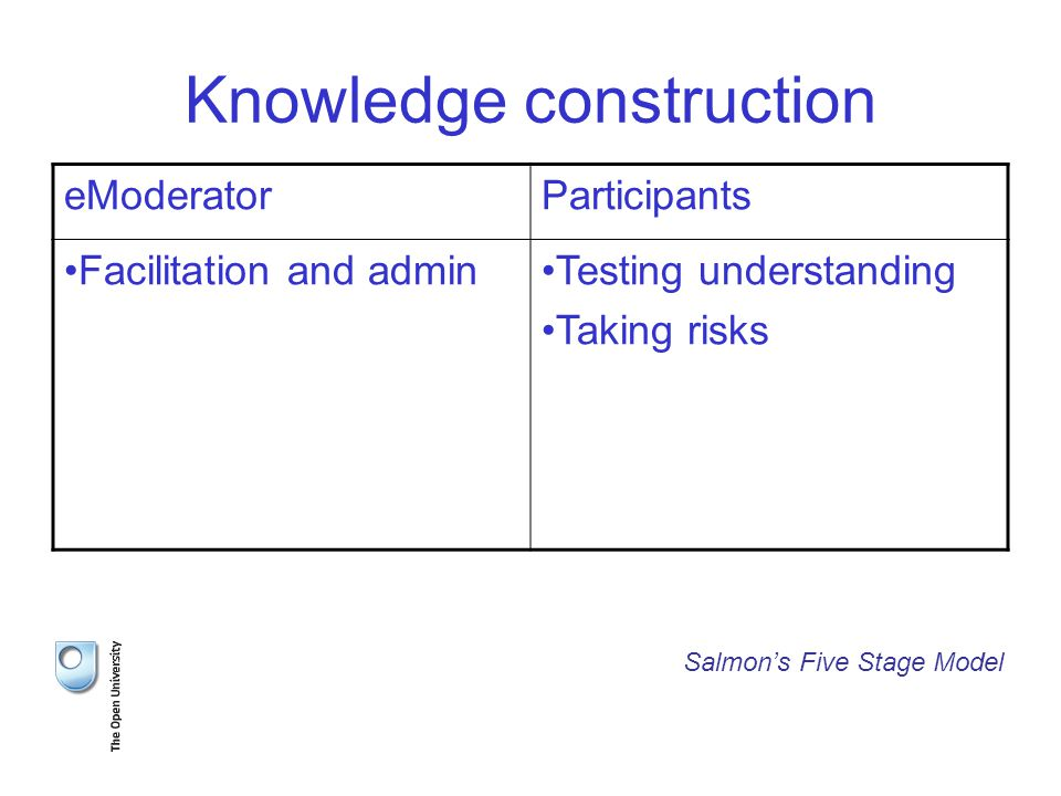Knowledge construction eModeratorParticipants Facilitation and adminTesting understanding Taking risks Salmon's Five Stage Model