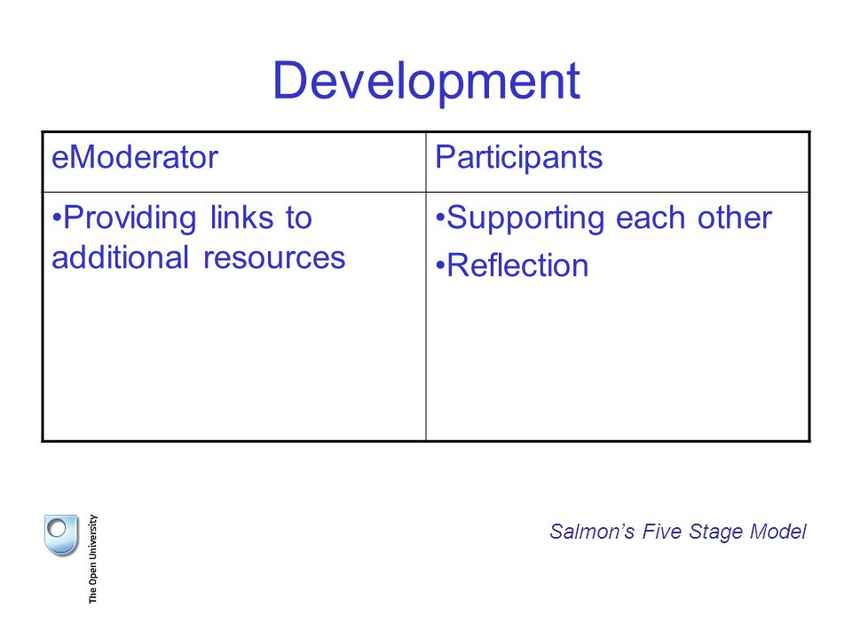Development eModeratorParticipants Providing links to additional resources Supporting each other Reflection Salmon's Five Stage Model