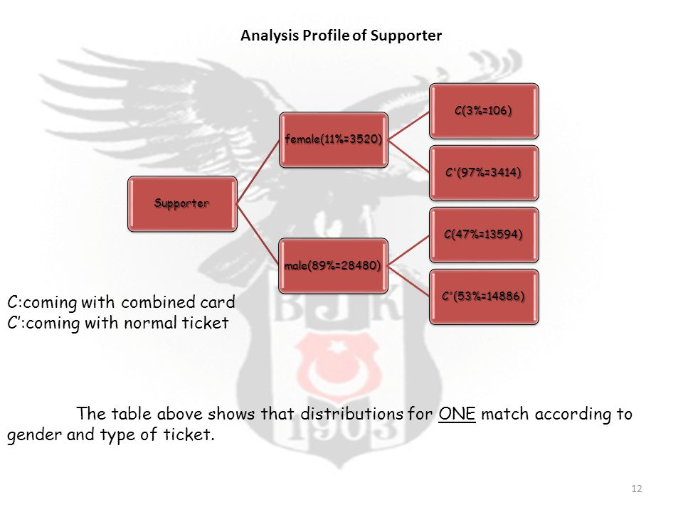 Supporter female(11%=3520) C(3%=106) C (97%=3414) male(89%=28480) C(47%=13594) C (53%=14886) C:coming with combined card C':coming with normal ticket Analysis Profile of Supporter The table above shows that distributions for ONE match according to gender and type of ticket.