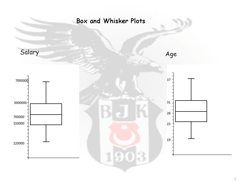 Box and Whisker Plots Salary Age 7