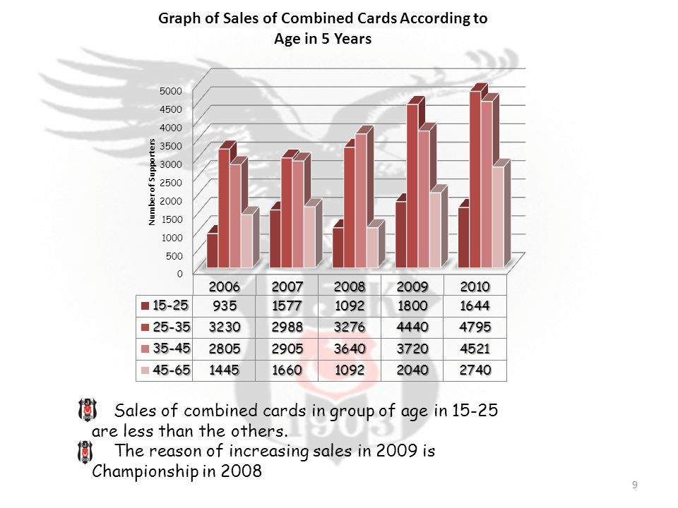 Sales of combined cards in group of age in 15-25 are less than the others.