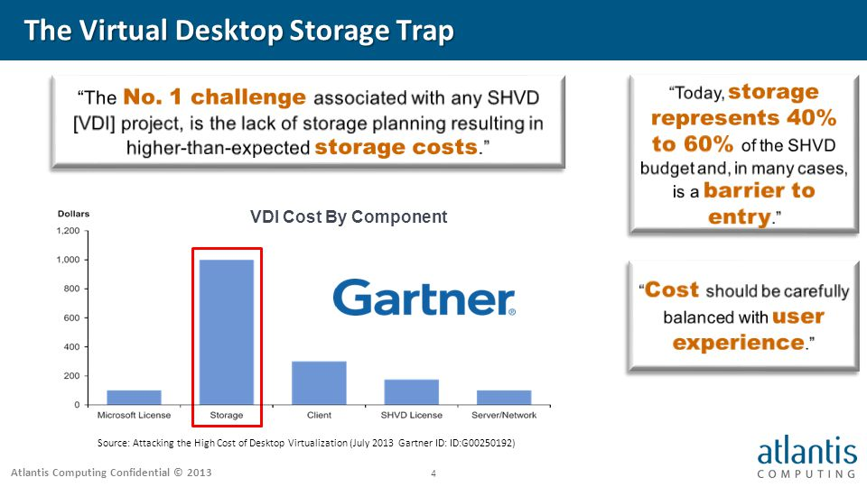 Atlantis Computing Confidential © The Virtual Desktop Storage Trap Source: Attacking the High Cost of Desktop Virtualization (July 2013 Gartner ID: ID:G ) VDI Cost By Component