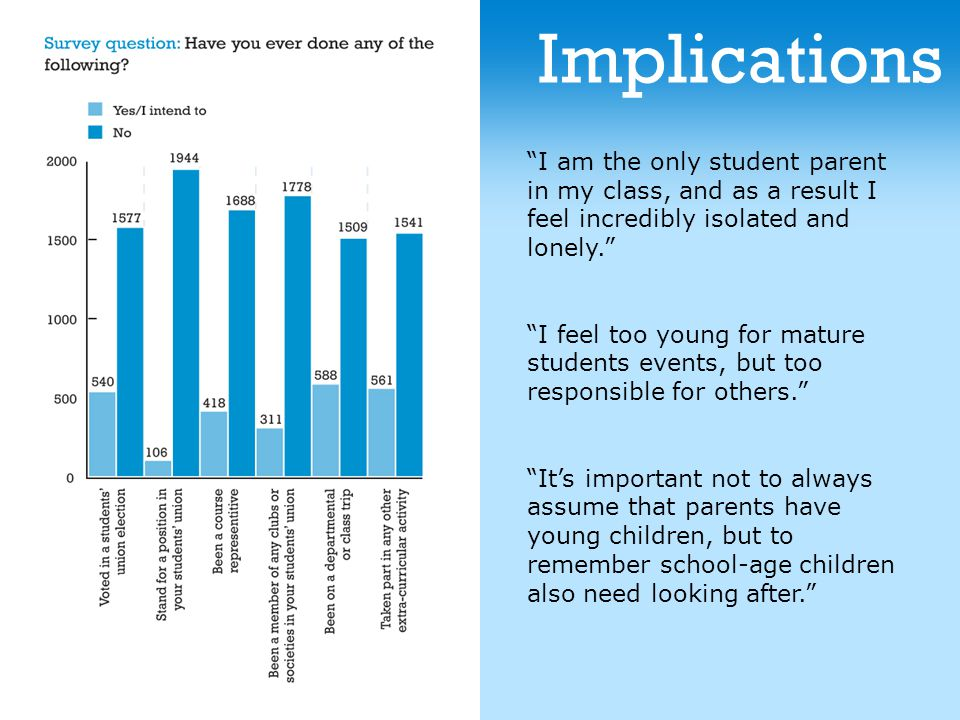 Implications I am the only student parent in my class, and as a result I feel incredibly isolated and lonely. I feel too young for mature students events, but too responsible for others. It's important not to always assume that parents have young children, but to remember school-age children also need looking after.