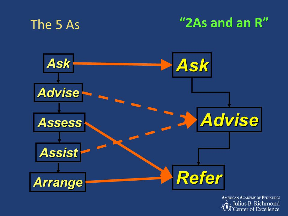 The 5 As Assess Ask Advise Assist Arrange Ask Advise Refer 2As and an R