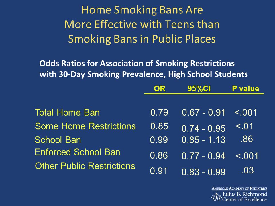 Home Smoking Bans Are More Effective with Teens than Smoking Bans in Public Places.03 0.83 - 0.99 0.91 Other Public Restrictions <.0010.77 - 0.94 0.86 Enforced School Ban.86 0.85 - 1.130.99School Ban <.01 0.74 - 0.95 0.85Some Home Restrictions <.0010.67 - 0.91 0.79Total Home Ban P value95%CI OR Odds Ratios for Association of Smoking Restrictions with 30-Day Smoking Prevalence, High School Students