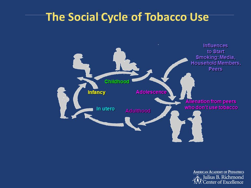 The Social Cycle of Tobacco Use Infancy In utero Influences to Start Smoking: Media, Household Members, Peers Adulthood Adolescence Childhood Alienation from peers who don't use tobacco