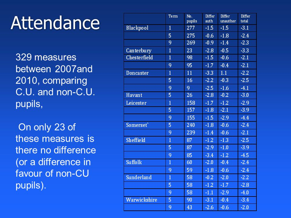 Attendance 329 measures between 2007and 2010, comparing C.U.