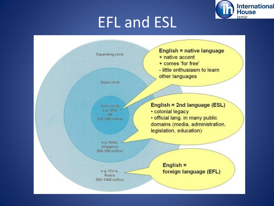 EFL and ESL