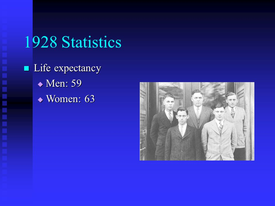 1928 Statistics Life expectancy Life expectancy  Men: 59  Women: 63