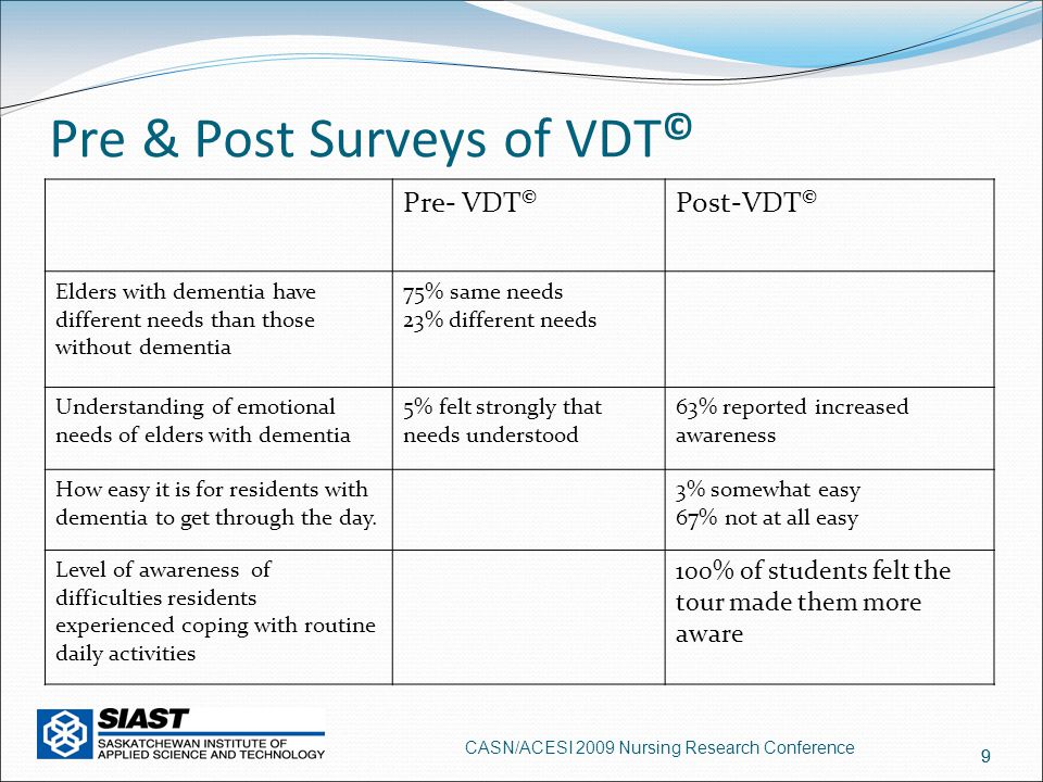 9 Pre & Post Surveys of VDT © Pre- VDT © Post-VDT © Elders with dementia have different needs than those without dementia 75% same needs 23% different needs Understanding of emotional needs of elders with dementia 5% felt strongly that needs understood 63% reported increased awareness How easy it is for residents with dementia to get through the day.