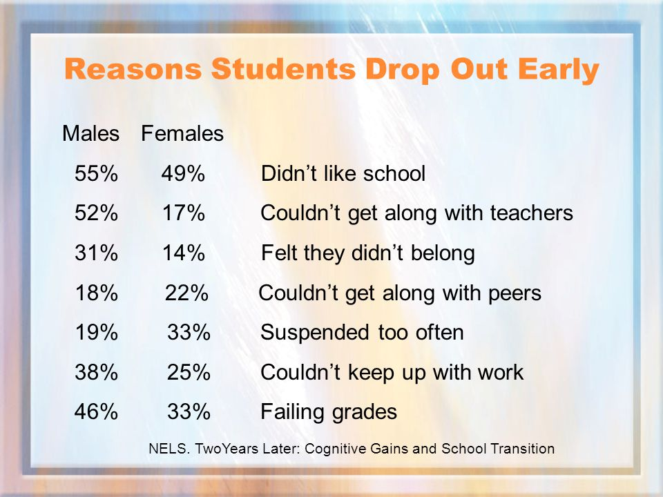 Reasons Students Drop Out Early Males Females 55% 49%Didn't like school 52% 17% Couldn't get along with teachers 31% 14%Felt they didn't belong 18% 22% Couldn't get along with peers 19% 33% Suspended too often 38% 25% Couldn't keep up with work 46% 33% Failing grades NELS.